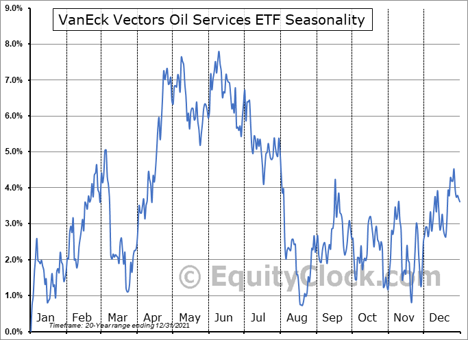 VanEck Vectors Oil Services ETF (NYSE:OIH) Seasonal Chart