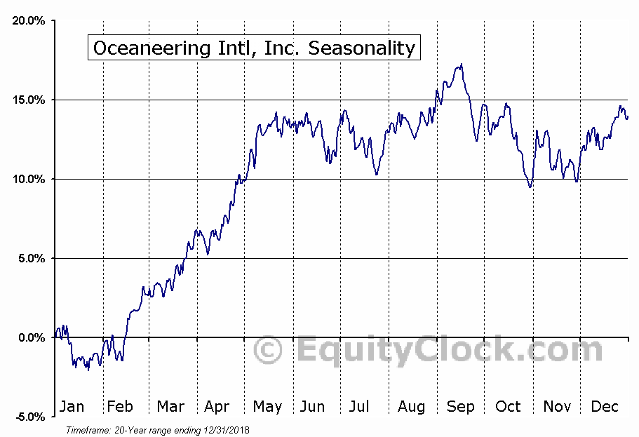Oceaneering Intl, Inc. (NYSE:OII) Seasonal Chart