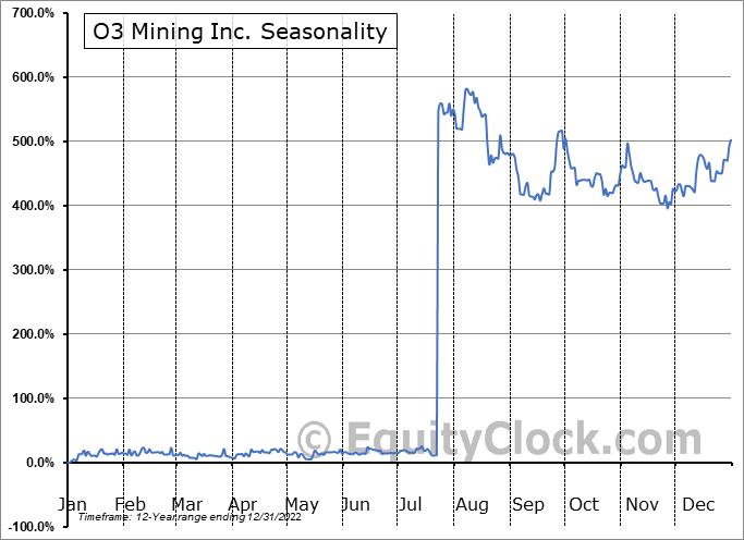 O3 Mining Inc. (TSXV:OIII.V) Seasonal Chart