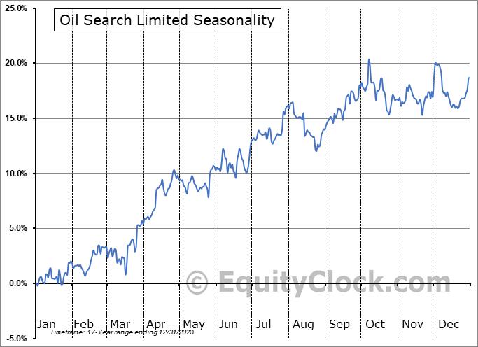 Oil Search Limited (OTCMKT:OISHY) Seasonal Chart