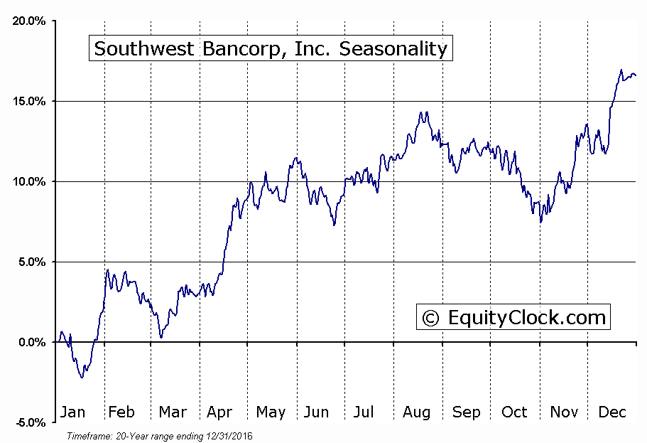 Southwest Bancorp, Inc. (NASD:OKSB) Seasonal Chart