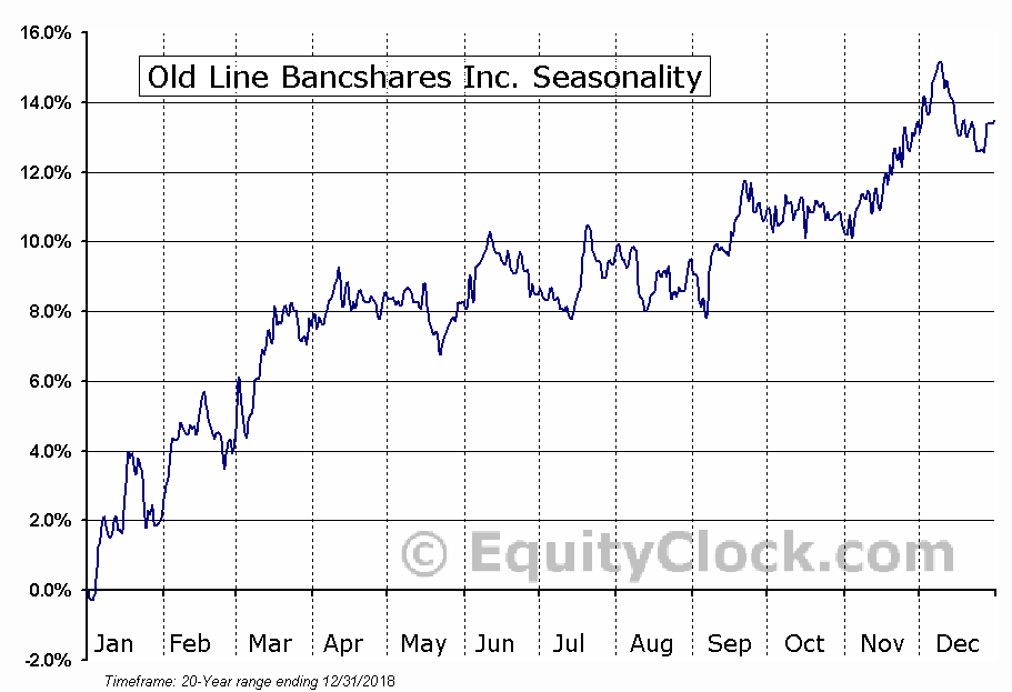 Old Line Bancshares Inc. (NASD:OLBK) Seasonal Chart