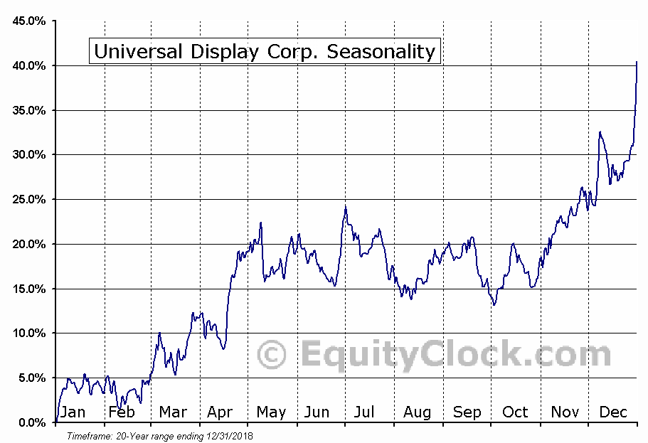 Universal Display Corp. (NASD:OLED) Seasonal Chart