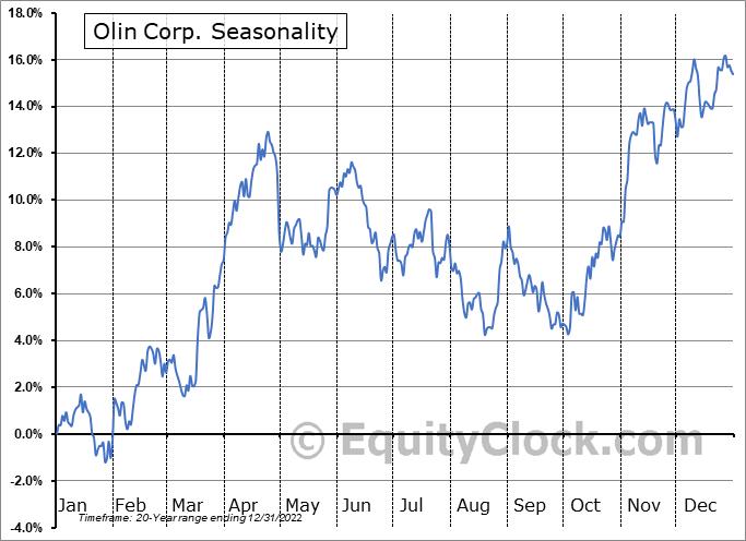 Olin Corp. (NYSE:OLN) Seasonal Chart