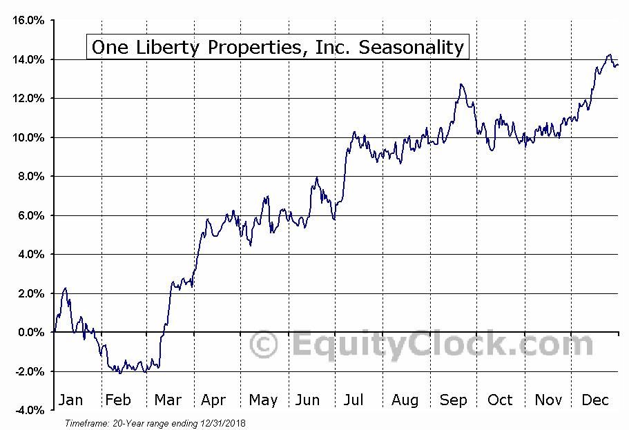 One Liberty Properties, Inc. (NYSE:OLP) Seasonal Chart