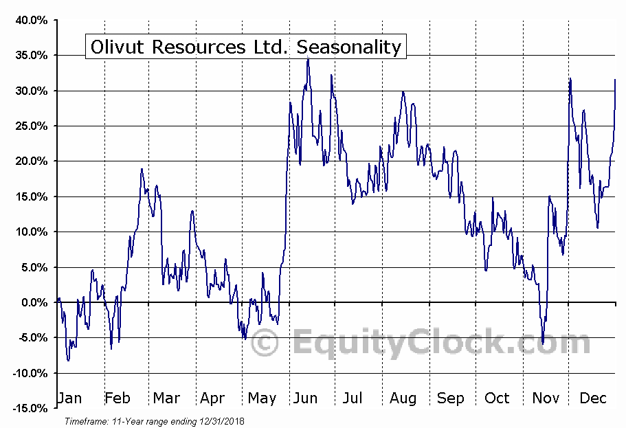 Olivut Resources Ltd. (TSXV:OLV) Seasonal Chart