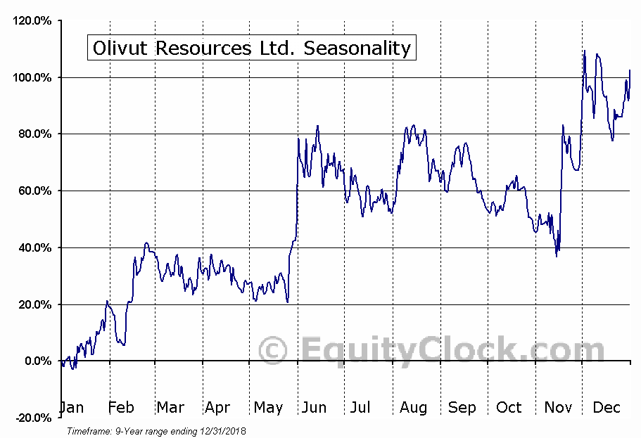 Olivut Resources Ltd. (OTCMKT:OLVRF) Seasonal Chart