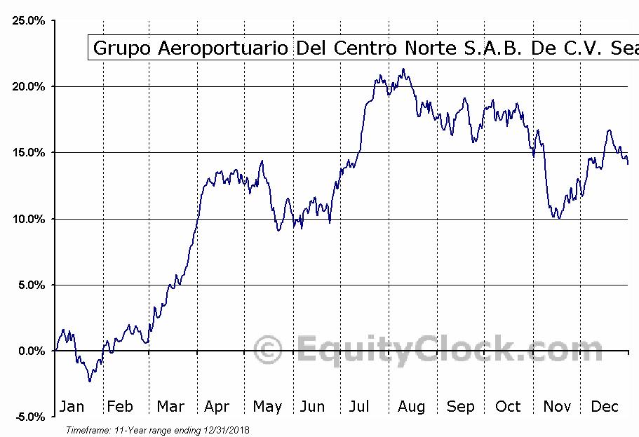 Grupo Aeroportuario Del Centro Norte S.A.B. De C.V. (NASD:OMAB) Seasonal Chart