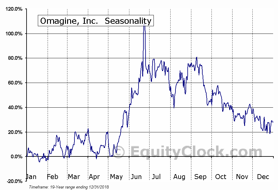 Omagine, Inc. (OTCMKT:OMAG) Seasonal Chart