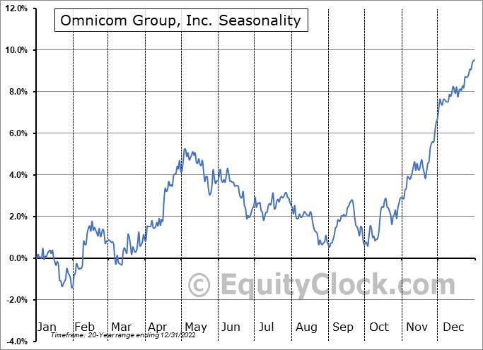 Omnicom Group, Inc. (NYSE:OMC) Seasonal Chart