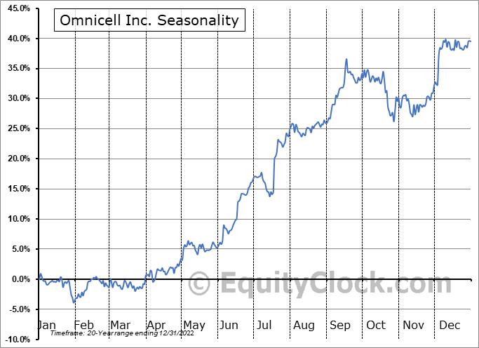 Omnicell Inc. (NASD:OMCL) Seasonal Chart