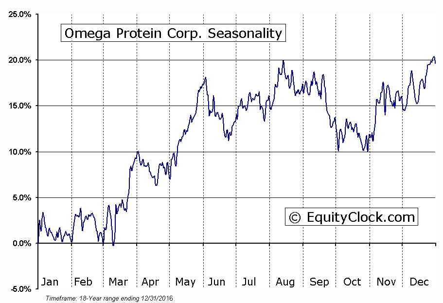 Omega Protein Corp. (NYSE:OME) Seasonal Chart