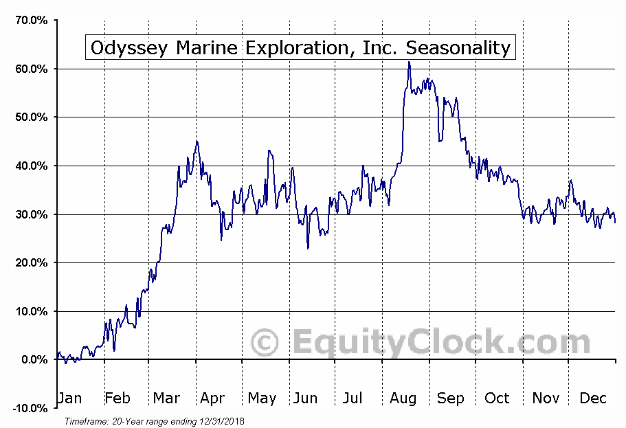 Odyssey Marine Exploration, Inc. (NASD:OMEX) Seasonal Chart