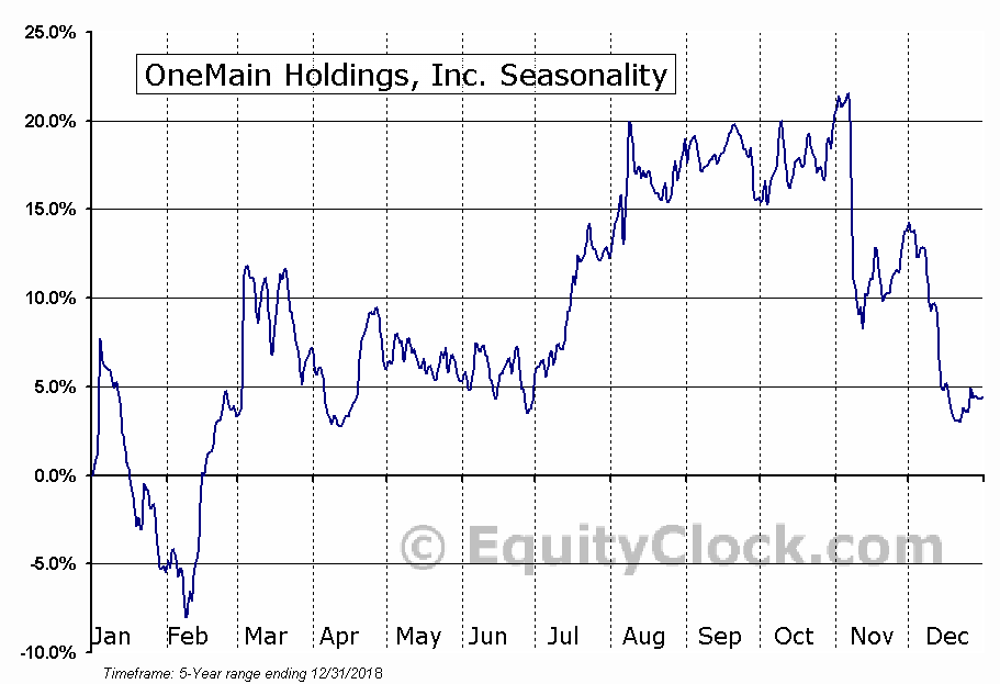 OneMain Holdings, Inc. (NYSE:OMF) Seasonal Chart