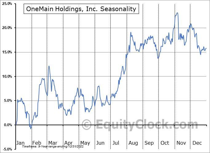 OneMain Holdings, Inc. (NYSE:OMF) Seasonal Chart