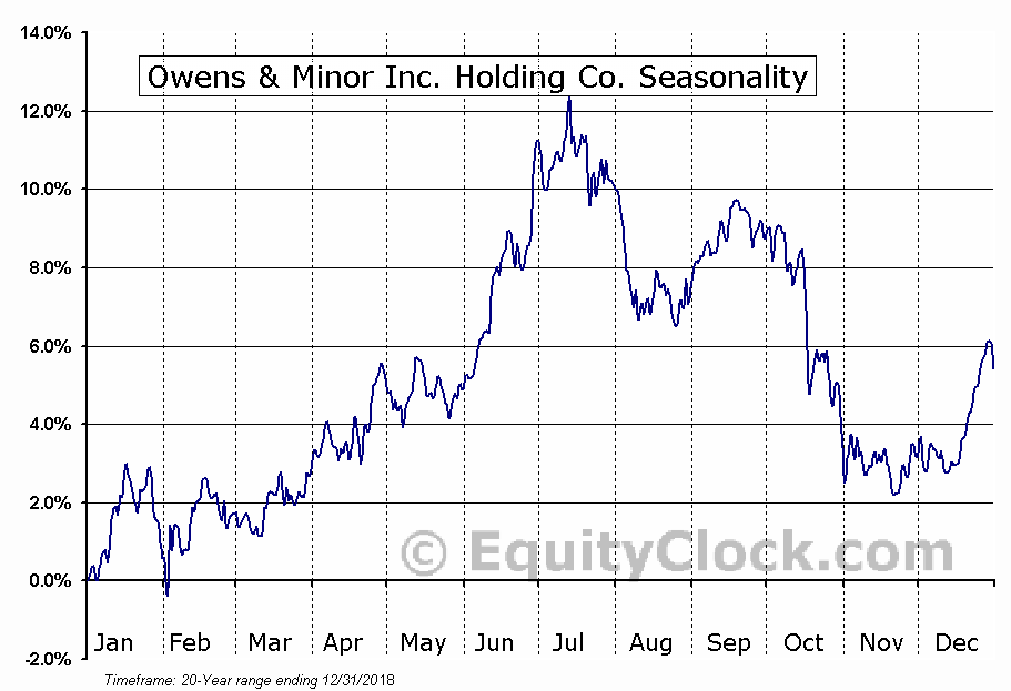 Owens & Minor Inc. Holding Co. (NYSE:OMI) Seasonal Chart