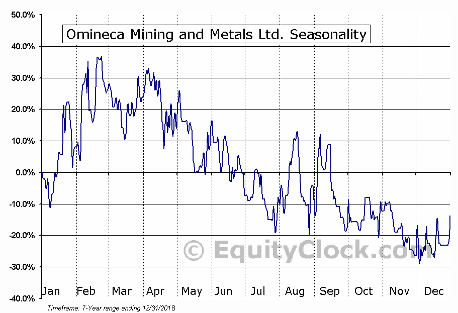 Omineca Mining and Metals Ltd. (TSXV:OMM.V) Seasonal Chart