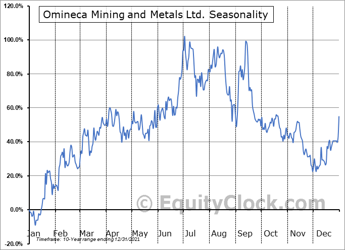 Omineca Mining and Metals Ltd. (TSXV:OMM.V) Seasonal Chart