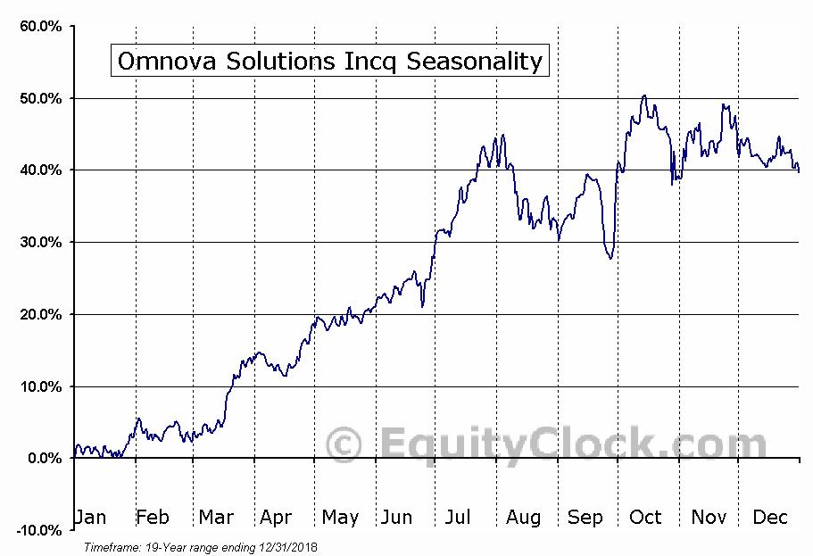 Omnova Solutions Incq (NYSE:OMN) Seasonal Chart