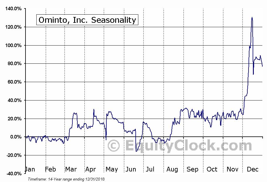 Ominto, Inc. (OTCMKT:OMNT) Seasonal Chart