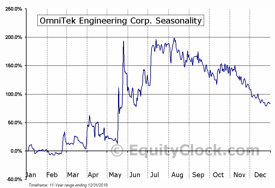 OmniTek Engineering Corp. (OTCMKT:OMTK) Seasonal Chart