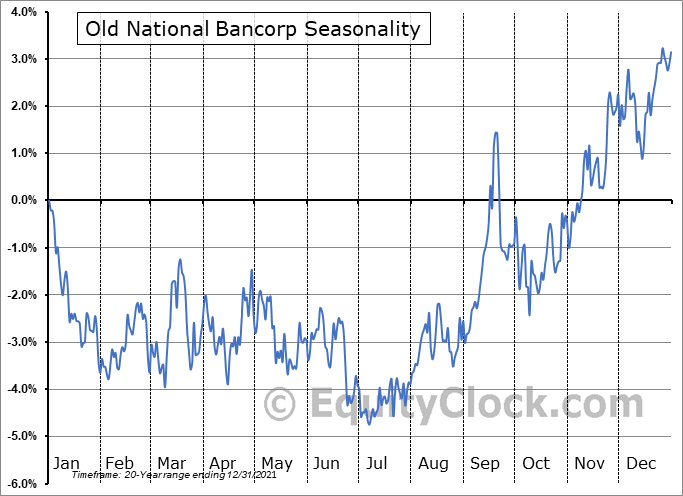 Old National Bancorp (NASD:ONB) Seasonal Chart
