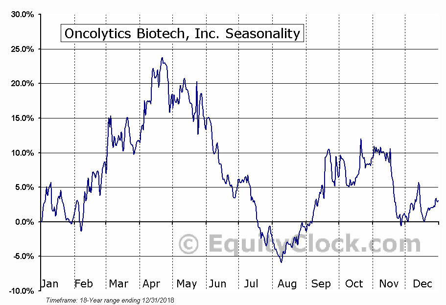 Oncolytics Biotech, Inc. (TSE:ONC.TO) Seasonal Chart