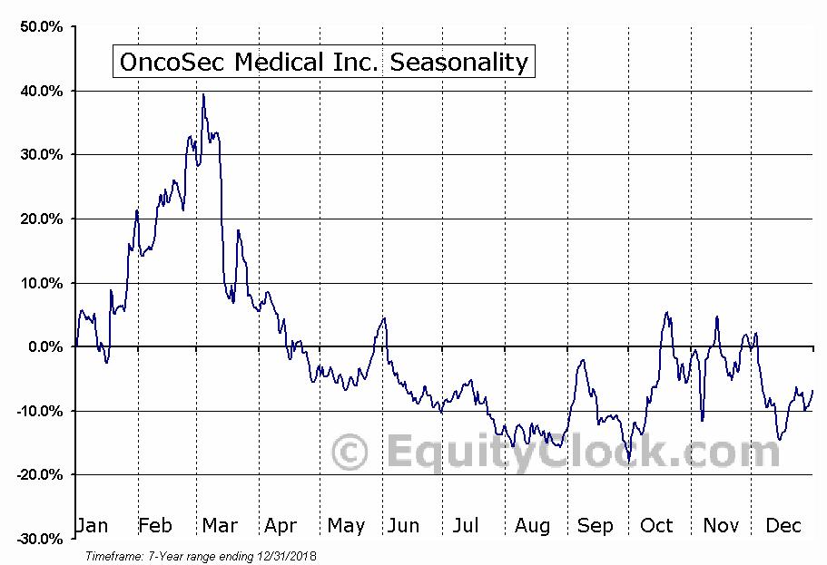 OncoSec Medical Inc. (NASD:ONCS) Seasonal Chart