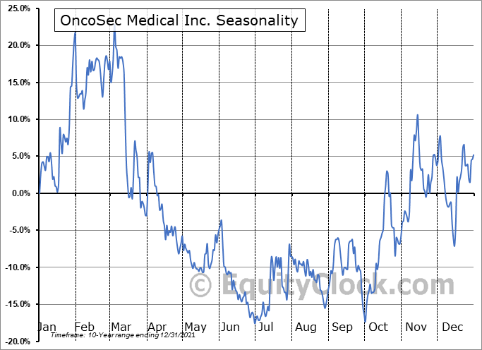 OncoSec Medical Inc. (NASD:ONCS) Seasonal Chart
