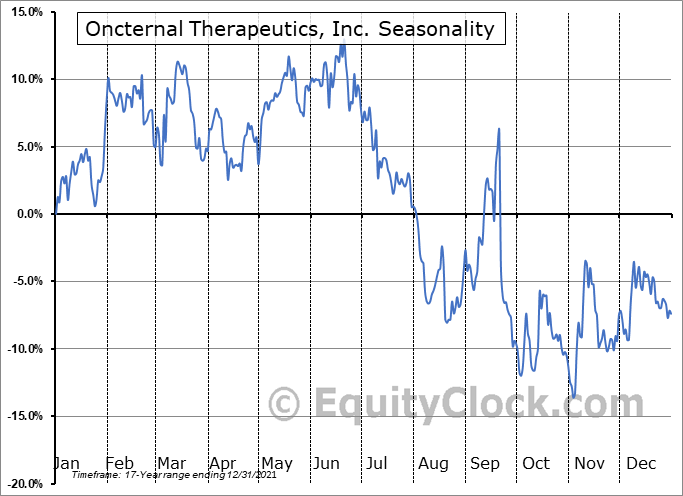 Oncternal Therapeutics, Inc. (NASD:ONCT) Seasonal Chart