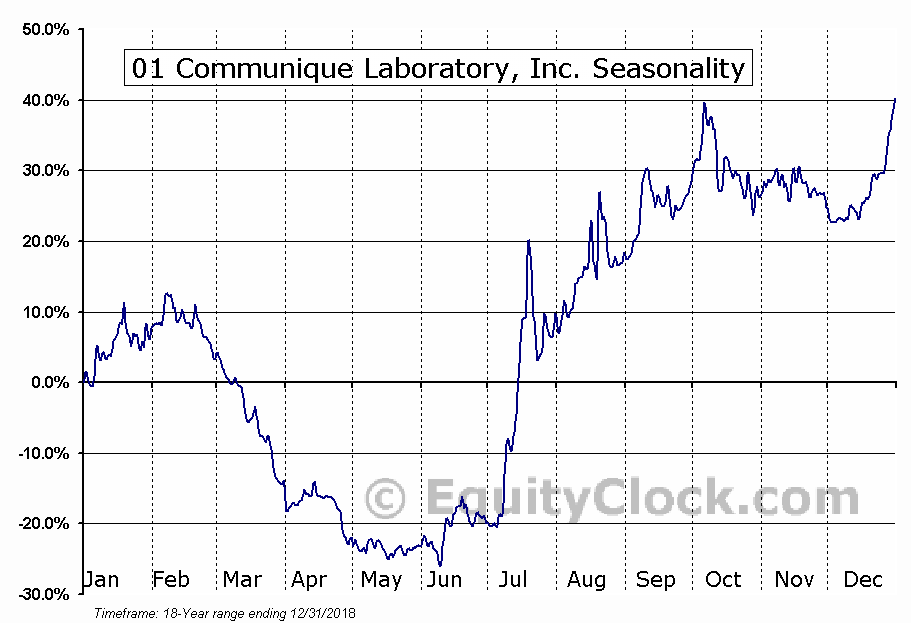 01 Communique Laboratory, Inc. (TSXV:ONE) Seasonal Chart