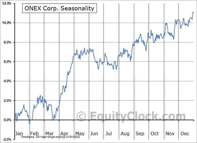ONEX Corp. (TSE:ONEX.TO) Seasonal Chart