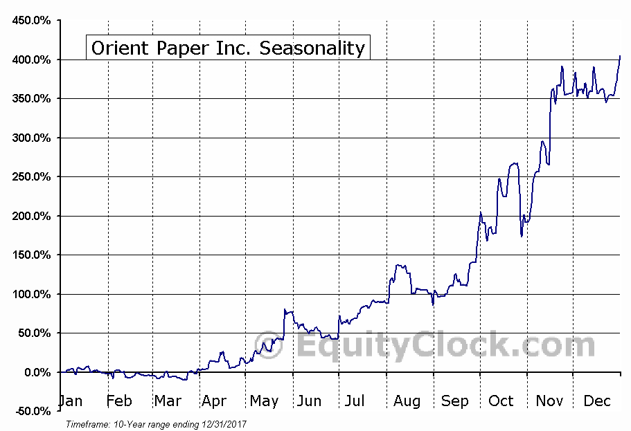 Orient Paper Inc. (AMEX:ONP) Seasonal Chart