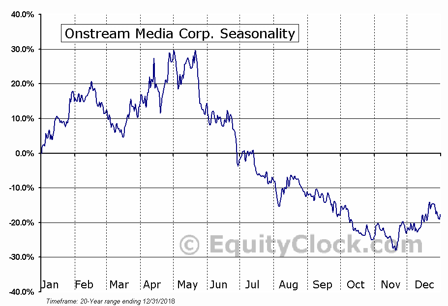 Onstream Media Corp. (OTCMKT:ONSM) Seasonal Chart