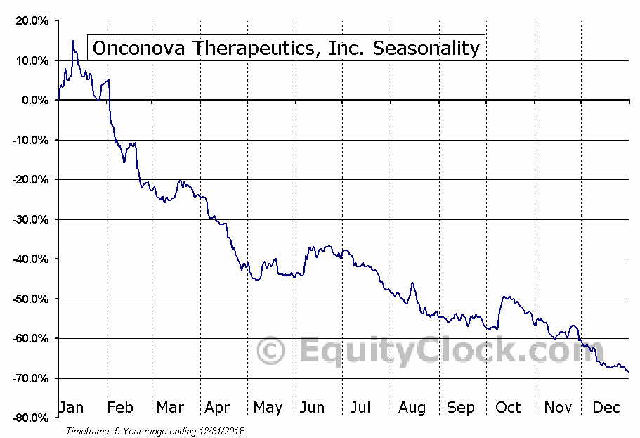 Onconova Therapeutics, Inc. (NASD:ONTX) Seasonal Chart