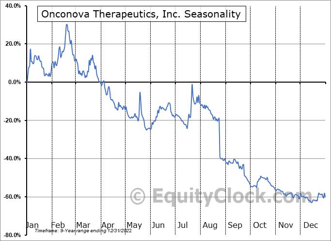 Onconova Therapeutics, Inc. (NASD:ONTX) Seasonal Chart