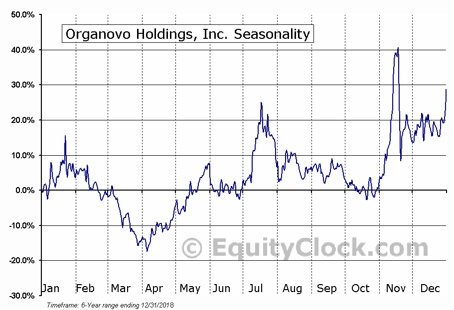 Organovo Holdings, Inc. (NASD:ONVO) Seasonal Chart