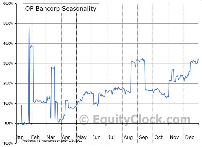 OP Bancorp (NASD:OPBK) Seasonal Chart