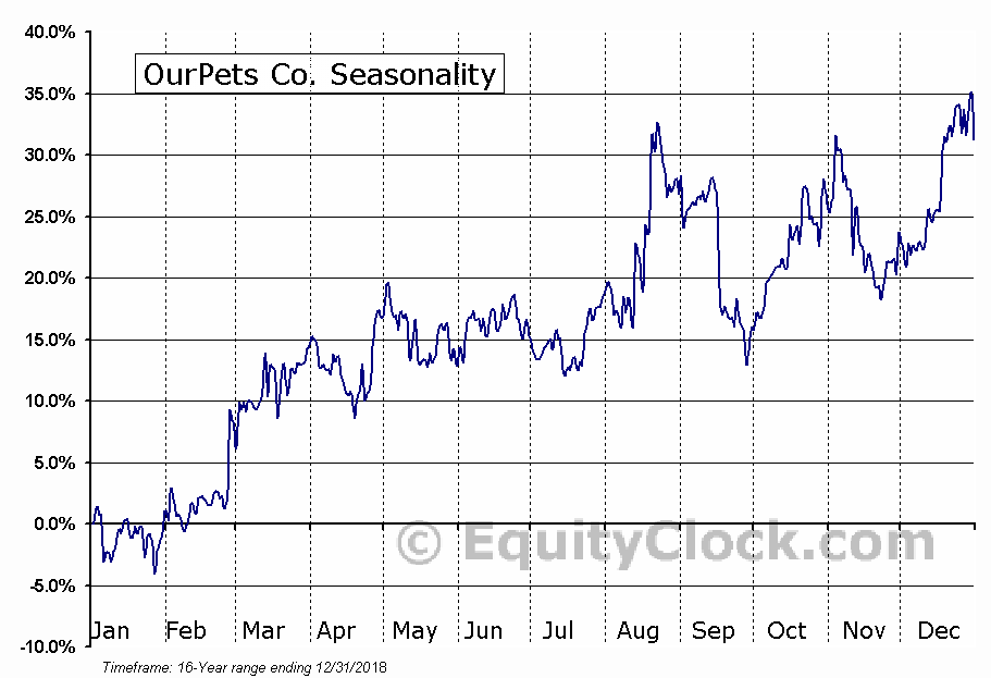 OurPets Co. (OTCMKT:OPCO) Seasonal Chart