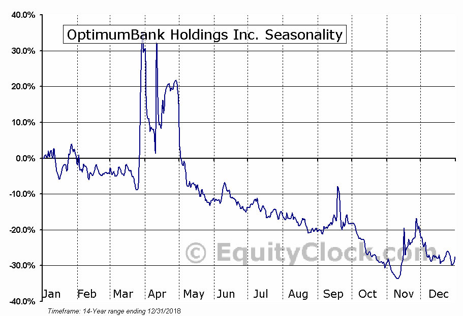 OptimumBank Holdings Inc. (NASD:OPHC) Seasonal Chart