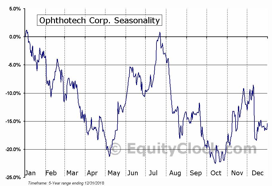 Ophthotech Corp. (NASD:OPHT) Seasonal Chart