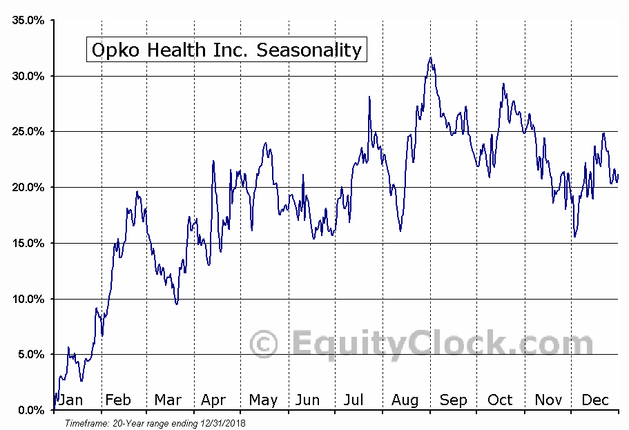 Opko Health Inc. (NASD:OPK) Seasonal Chart