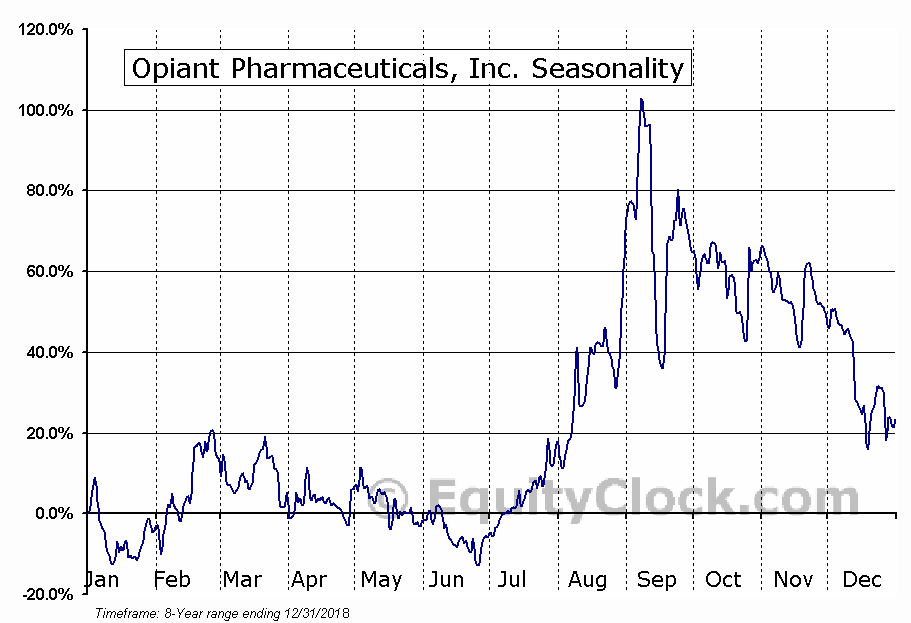 Opiant Pharmaceuticals, Inc. (NASD:OPNT) Seasonal Chart