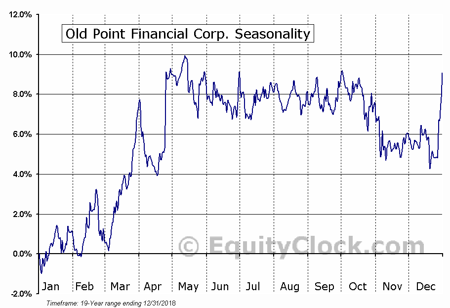 Old Point Financial Corp. (NASD:OPOF) Seasonal Chart