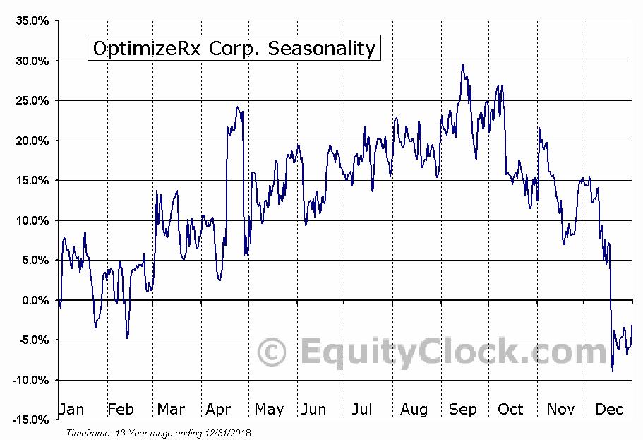 OptimizeRx Corp. (NASD:OPRX) Seasonal Chart