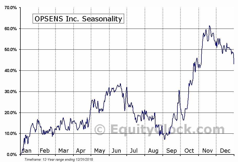 OPSENS Inc. (TSE:OPS.TO) Seasonal Chart
