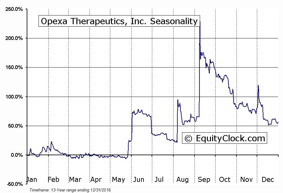Opexa Therapeutics, Inc. (NASD:OPXA) Seasonal Chart