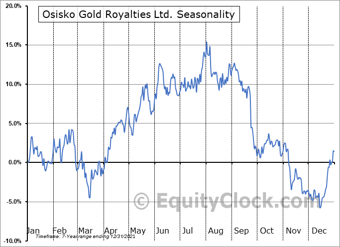 Osisko Gold Royalties Ltd. (NYSE:OR) Seasonal Chart