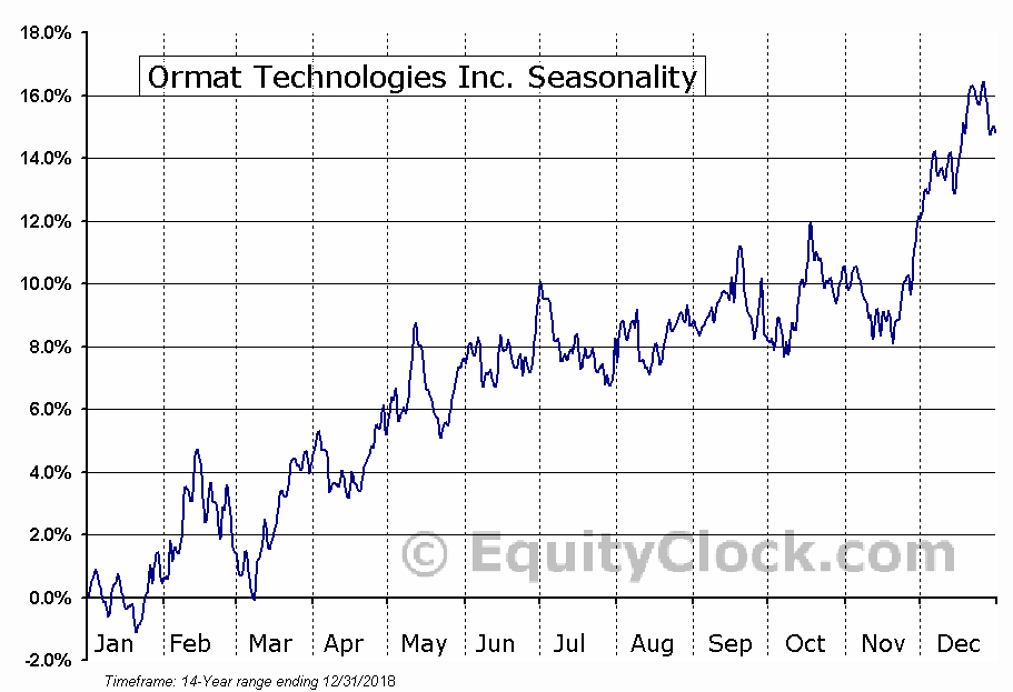 Ormat Technologies Inc. (NYSE:ORA) Seasonal Chart