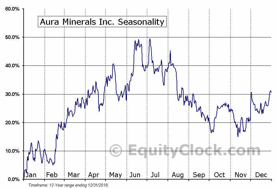 Aura Minerals Inc. (TSE:ORA.TO) Seasonal Chart